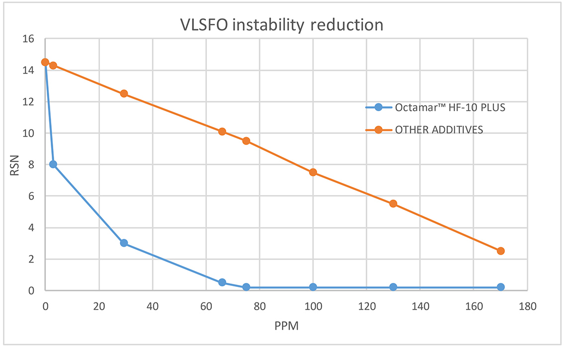 VLSFO instability reduction chart